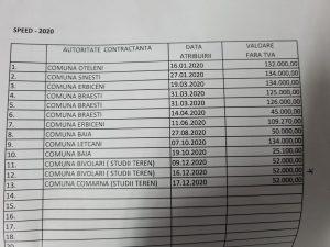 contracte SPEED SRL Primarii